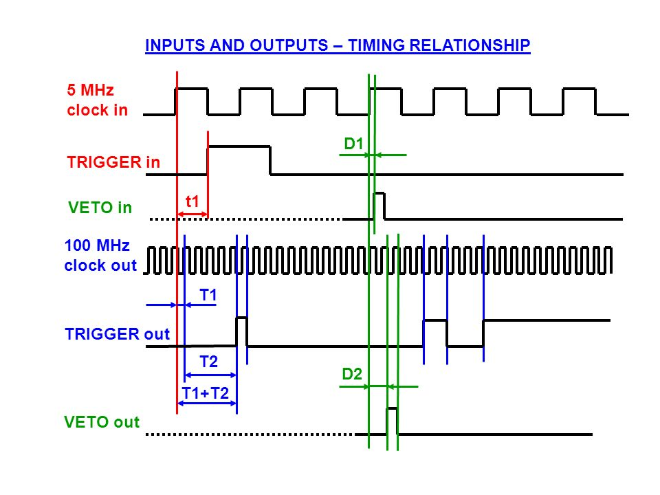 t1 T1 T2 T1+T2 5 MHz clock in TRIGGER in 100 MHz clock out TRIGGER out VETO out INPUTS AND OUTPUTS – TIMING RELATIONSHIP D2 D1 VETO in