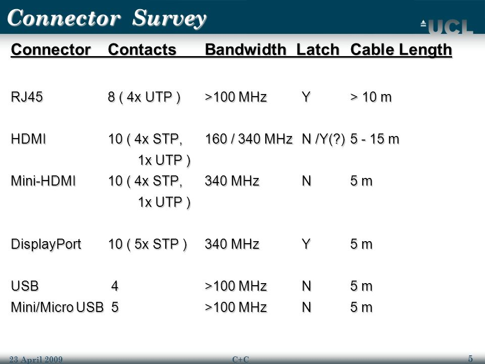 5 23 April 2009C+C Connector Survey ConnectorContactsBandwidth LatchCable Length RJ458 ( 4x UTP )>100 MHzY> 10 m HDMI10 ( 4x STP,160 / 340 MHzN /Y(?)5 - 15 m 1x UTP ) 1x UTP ) Mini-HDMI10 ( 4x STP,340 MHzN5 m 1x UTP ) 1x UTP ) DisplayPort10 ( 5x STP )340 MHzY5 m USB 4>100 MHzN5 m Mini/Micro USB 5>100 MHzN5 m