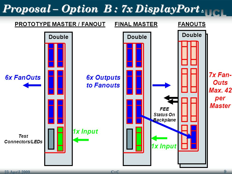 9 23 April 2009C+C Double Proposal – Option B : 7x DisplayPort Double PROTOTYPE MASTER / FANOUTFINAL MASTERFANOUTS 6x FanOuts 1x Input 6x Outputs to Fanouts FEE Status On Backplane 7x Fan- Outs Max.