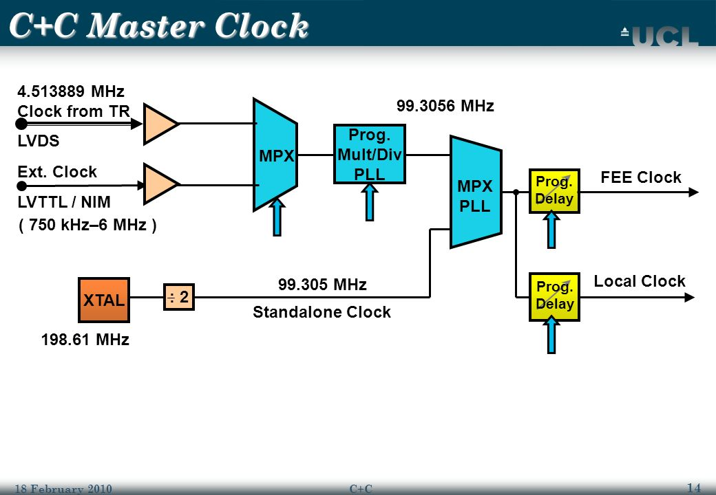 14 18 February 2010C+C C+C Master Clock : 2 XTAL 4.513889 MHz Clock from TR LVDS Ext.