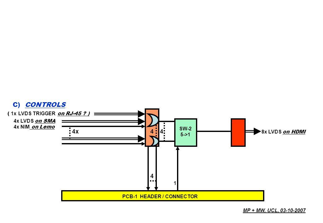 4x4 4 8x LVDS on HDMI 4x LVDS on SMA 4x NIM on Lemo C) CONTROLS SW-2 5->1 PCB-1 HEADER / CONNECTOR 1 ( 1x LVDS TRIGGER on RJ-45 .