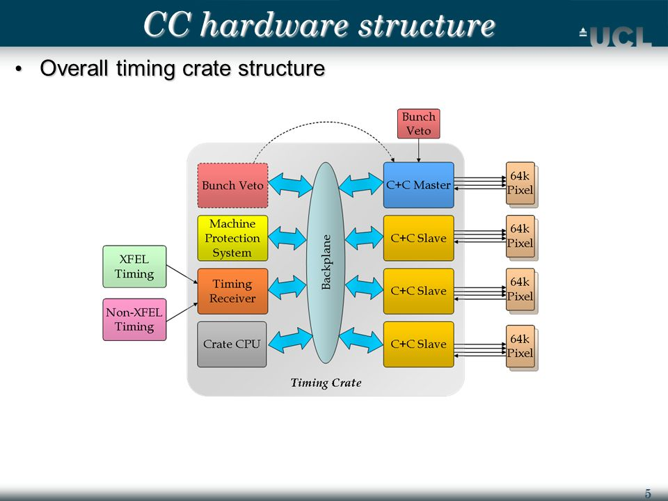 5 CC hardware structure Overall timing crate structure Overall timing crate structure