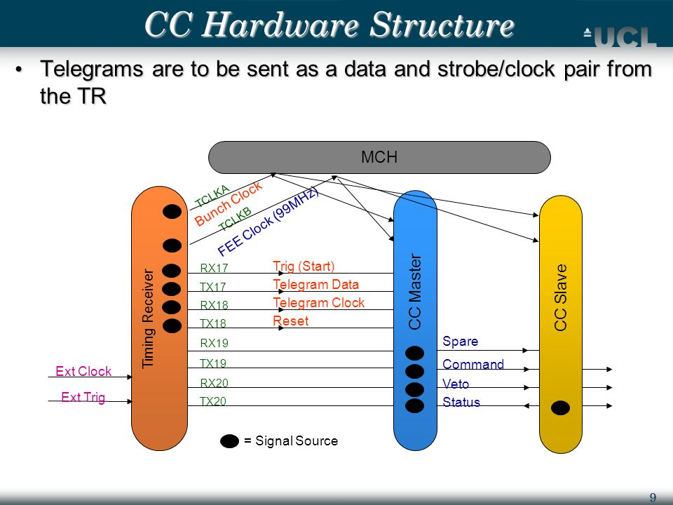 9 CC Hardware Structure Telegrams are to be sent as a data and strobe/clock pair from the TR Telegrams are to be sent as a data and strobe/clock pair from the TR = Signal Source CC Master TCLKA TCLKB RX17 TX17 RX18 TX18 RX19 TX19 RX20 TX20 Bunch Clock FEE Clock (99MHz) Trig (Start) Telegram Data Telegram Clock Reset Command Veto Status Timing Receiver Ext Clock Ext Trig CC Slave Spare MCH
