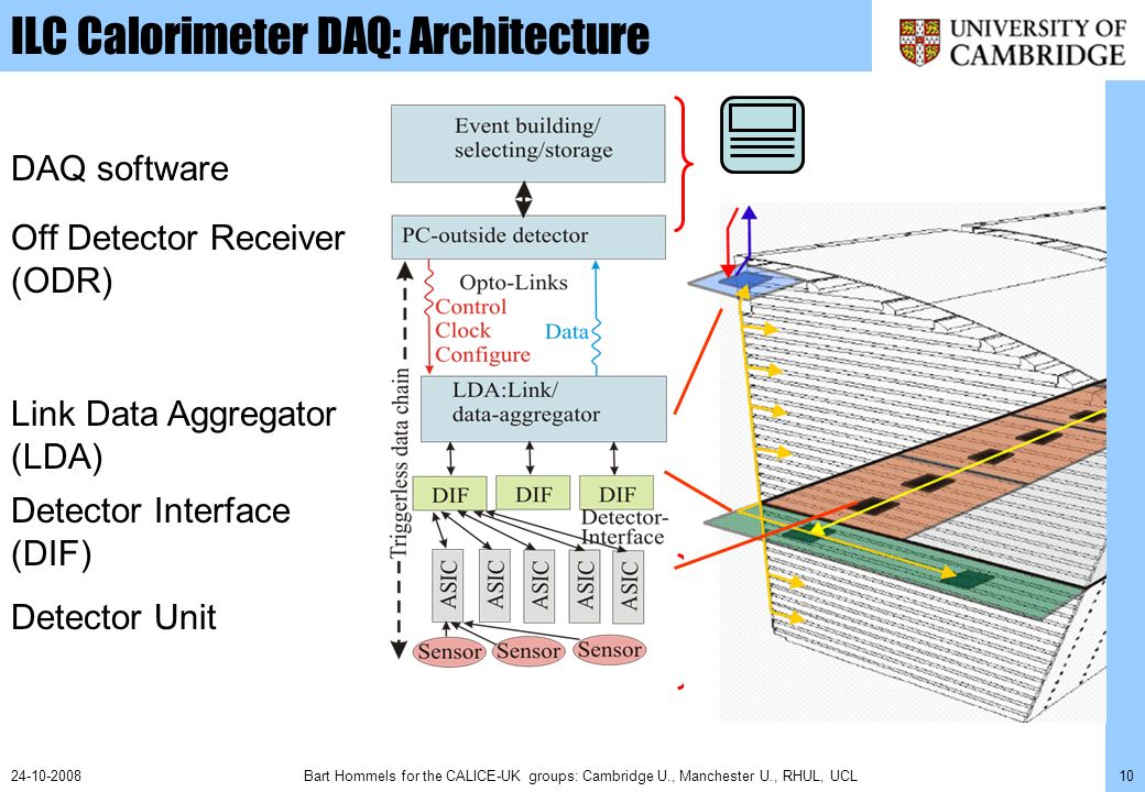 Bart Hommels for the CALICE-UK groups: Cambridge U., Manchester U., RHUL, UCL1124-10-2008 ILC Calorimeter DAQ: system overview Detector Unit: long (>1.5m) detector slab with integrated front-end electronics DIF: Detector InterFace, servicing the Detector Unig LDA: Link-Data Aggregator.