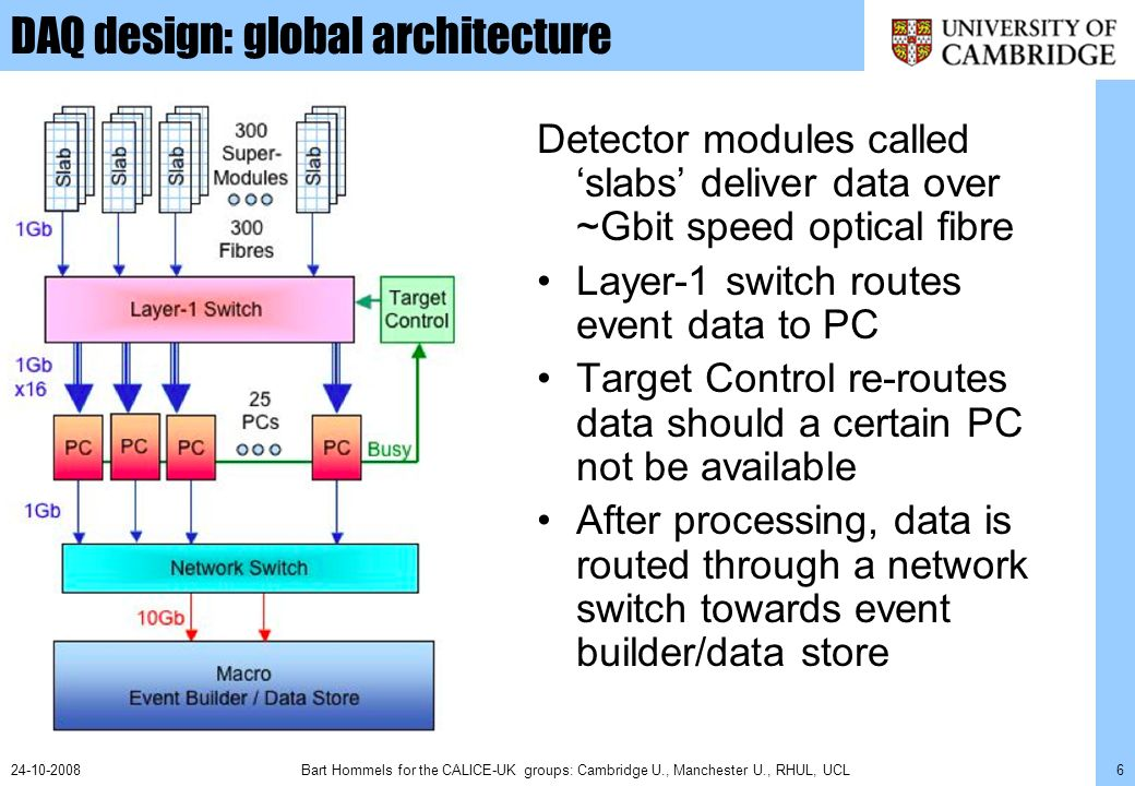 Bart Hommels for the CALICE-UK groups: Cambridge U., Manchester U., RHUL, UCL624-10-2008 DAQ design: global architecture Detector modules called slabs deliver data over ~Gbit speed optical fibre Layer-1 switch routes event data to PC Target Control re-routes data should a certain PC not be available After processing, data is routed through a network switch towards event builder/data store