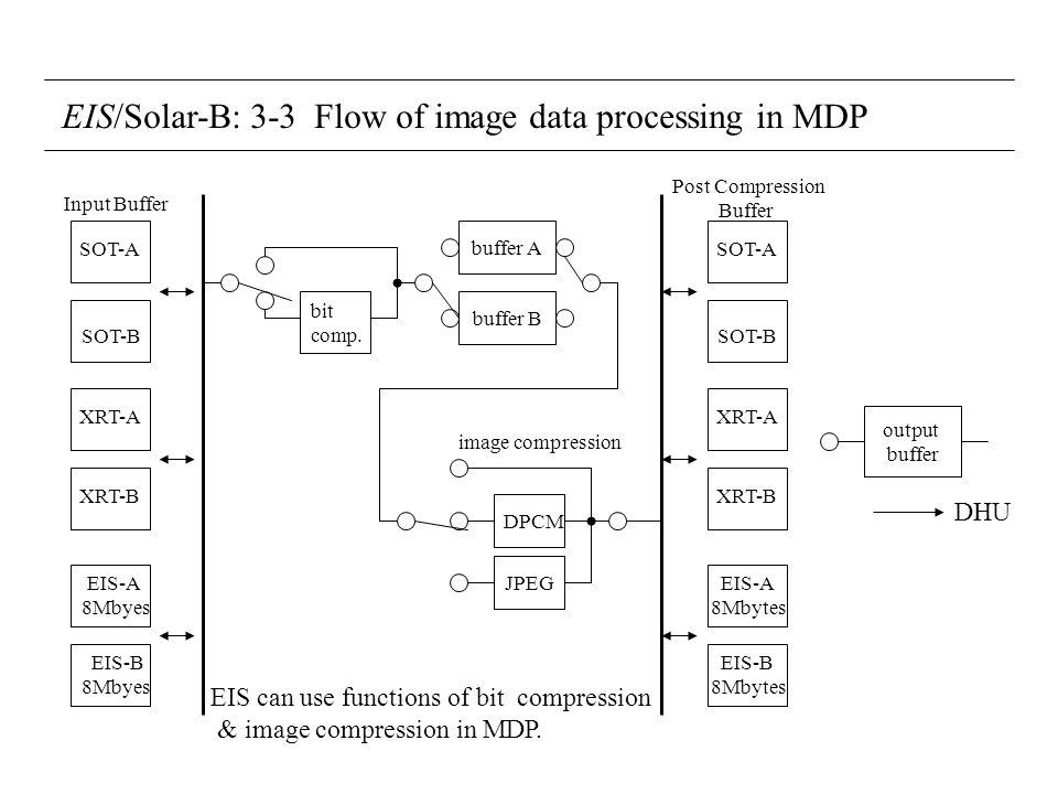 EIS/Solar-B: 3-3 Flow of image data processing in MDP Input Buffer SOT-A SOT-B XRT-A XRT-B EIS-A 8Mbyes EIS-B 8Mbyes bit comp.