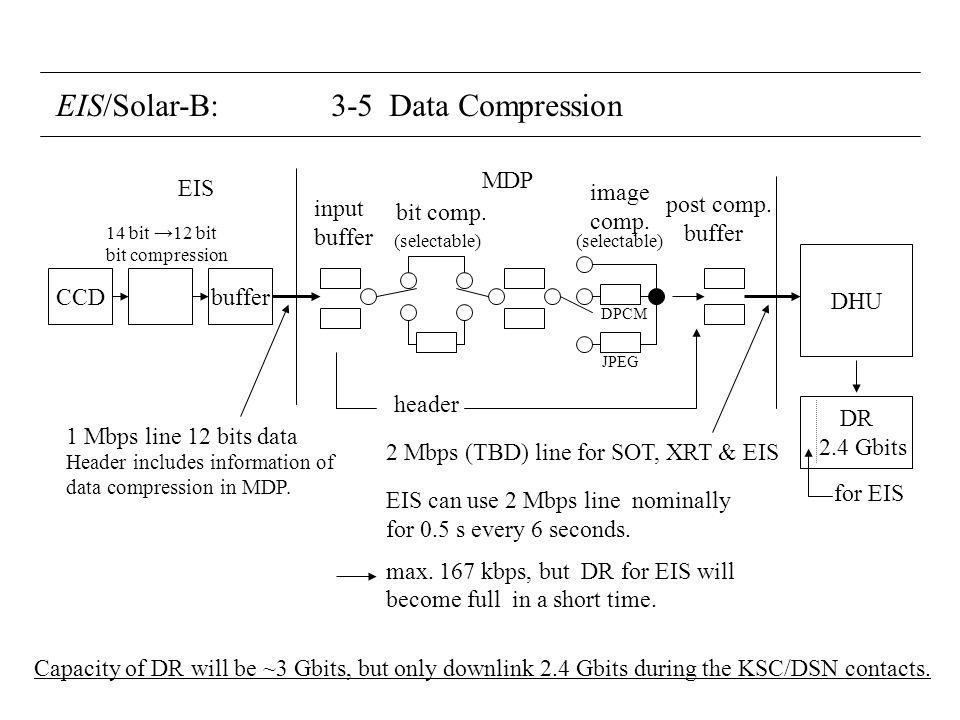EIS/Solar-B: 3-5 Data Compression CCDbuffer DHU DR 2.4 Gbits 14 bit 12 bit bit compression input buffer EIS MDP bit comp.
