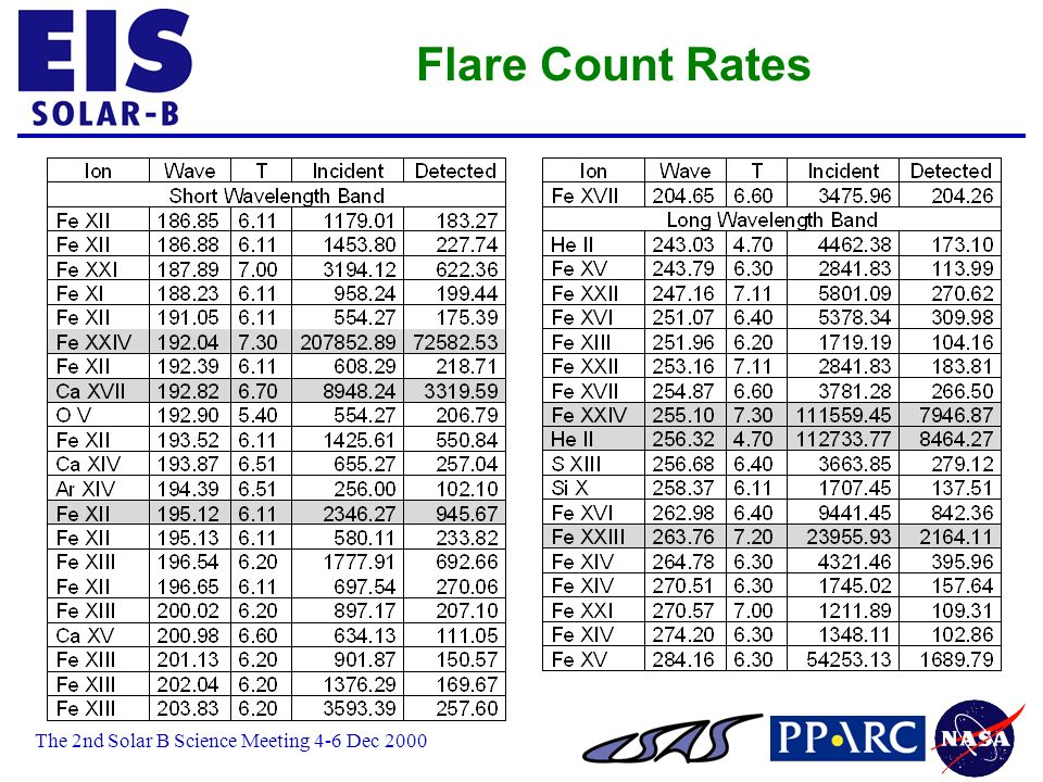 The 2nd Solar B Science Meeting 4-6 Dec 2000 Flare Count Rates