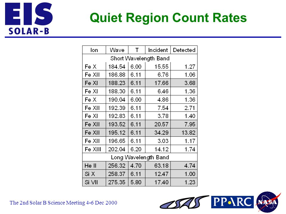 The 2nd Solar B Science Meeting 4-6 Dec 2000 Quiet Region Count Rates