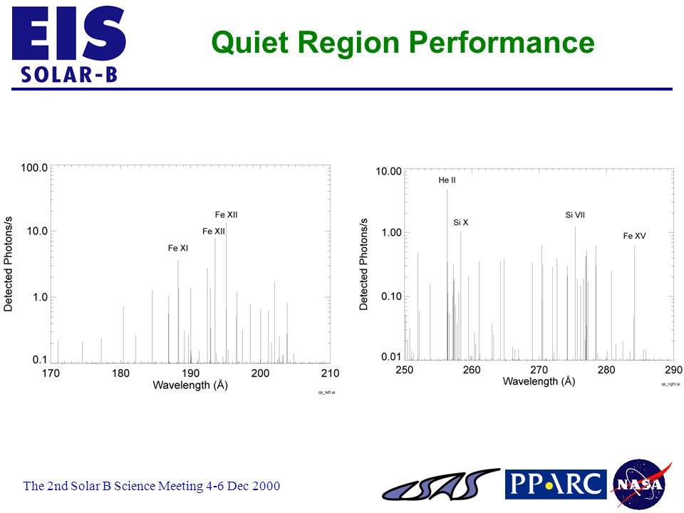 The 2nd Solar B Science Meeting 4-6 Dec 2000 Quiet Region Performance