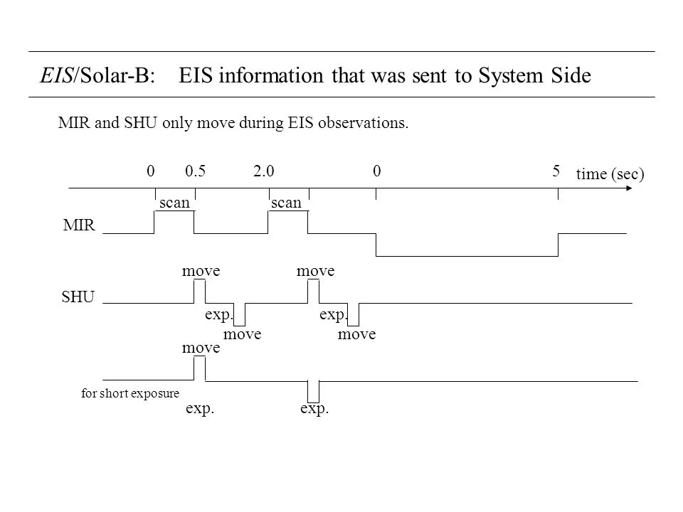 EIS/Solar-B: EIS information that was sent to System Side MIR SHU time (sec) 0 0.5 2.0 0 5 scan scan move exp. MIR and SHU only move during EIS observ