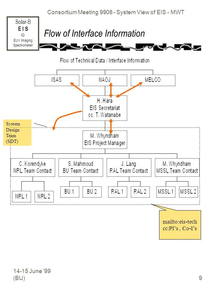 Solar-B E I S EUV Imaging Spectrometer 14-15 June 99 (BU) Consortium Meeting 9906 - System View of EIS - MWT 9 Flow of Interface Information mailto:eis-tech cc:PIs, Co-Is System Design Team (SDT)