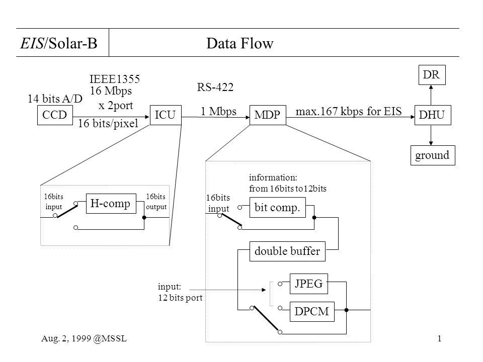 Aug. 2, 1999 @MSSL1 CCDICUMDPDHU DR ground max.167 kbps for EIS EIS/Solar-B Data Flow H-comp bit comp. JPEG DPCM double buffer 14 bits A/D 16 bits/pix