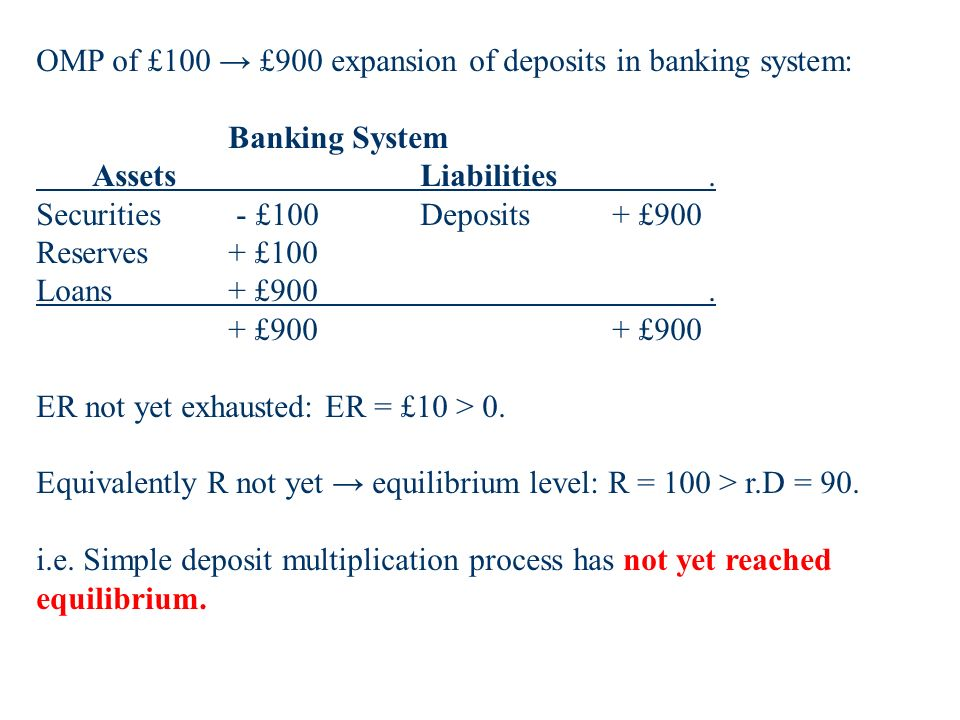 OMP of £100 £900 expansion of deposits in banking system: Banking System Assets Liabilities.
