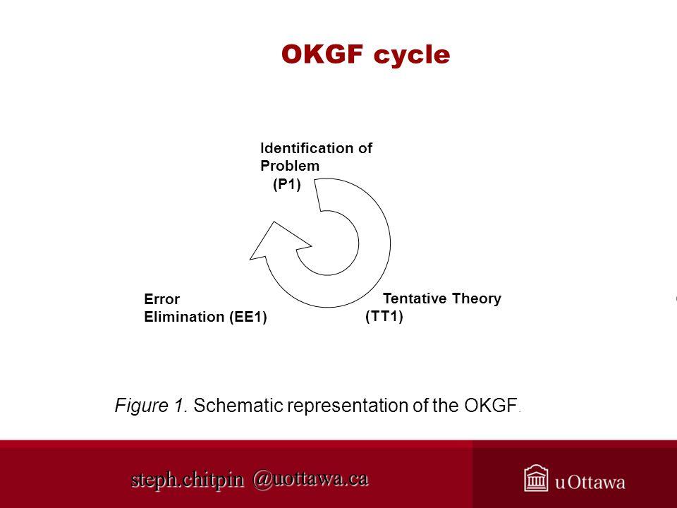 @uottawa.ca OKGF cycle Identification of Problem (P1) Tentative Theory (TT1) Error Elimination (EE1) Figure 1. Schematic representation of the OKGF. s