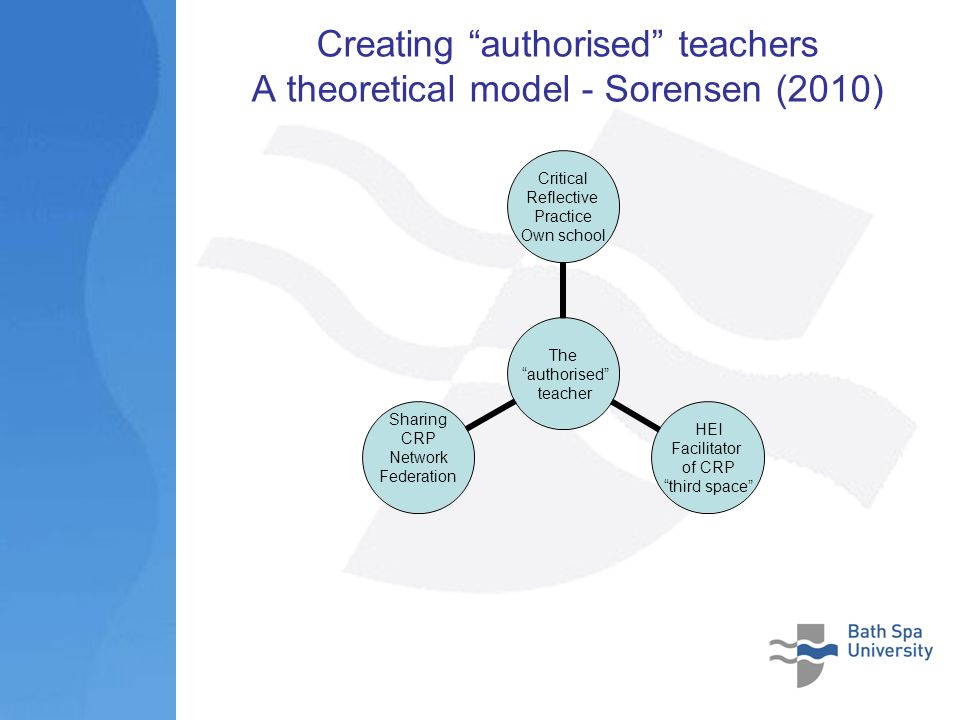 Creating authorised teachers A theoretical model - Sorensen (2010) The authorised teacher Critical Reflective Practice Own school HEI Facilitator of CRP third space Sharing CRP Network Federation