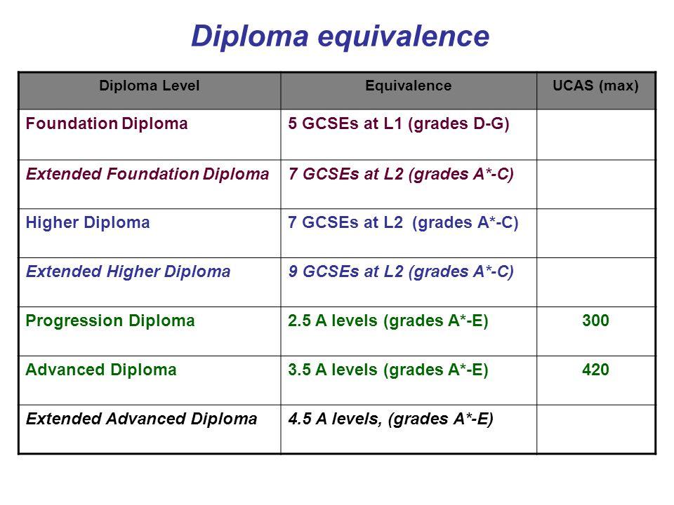 Diploma equivalence Diploma LevelEquivalenceUCAS (max) Foundation Diploma5 GCSEs at L1 (grades D-G) Extended Foundation Diploma7 GCSEs at L2 (grades A*-C) Higher Diploma7 GCSEs at L2 (grades A*-C) Extended Higher Diploma9 GCSEs at L2 (grades A*-C) Progression Diploma2.5 A levels (grades A*-E)300 Advanced Diploma3.5 A levels (grades A*-E)420 Extended Advanced Diploma4.5 A levels, (grades A*-E)