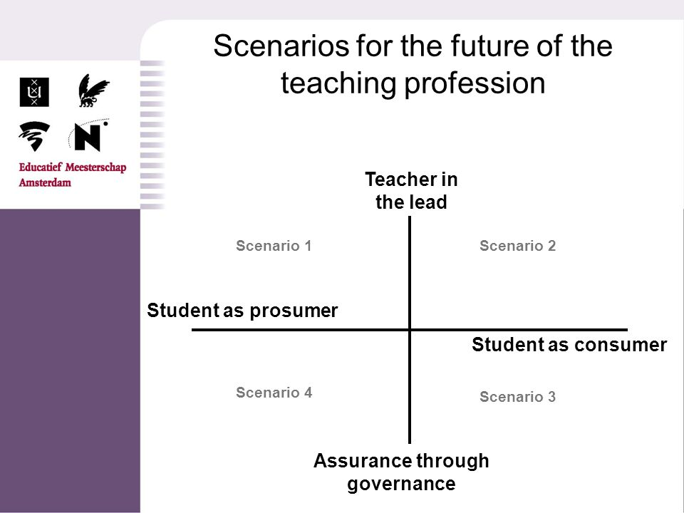 Scenarios for the future of the teaching profession Teacher in the lead Assurance through governance Student as prosumer Student as consumer Scenario