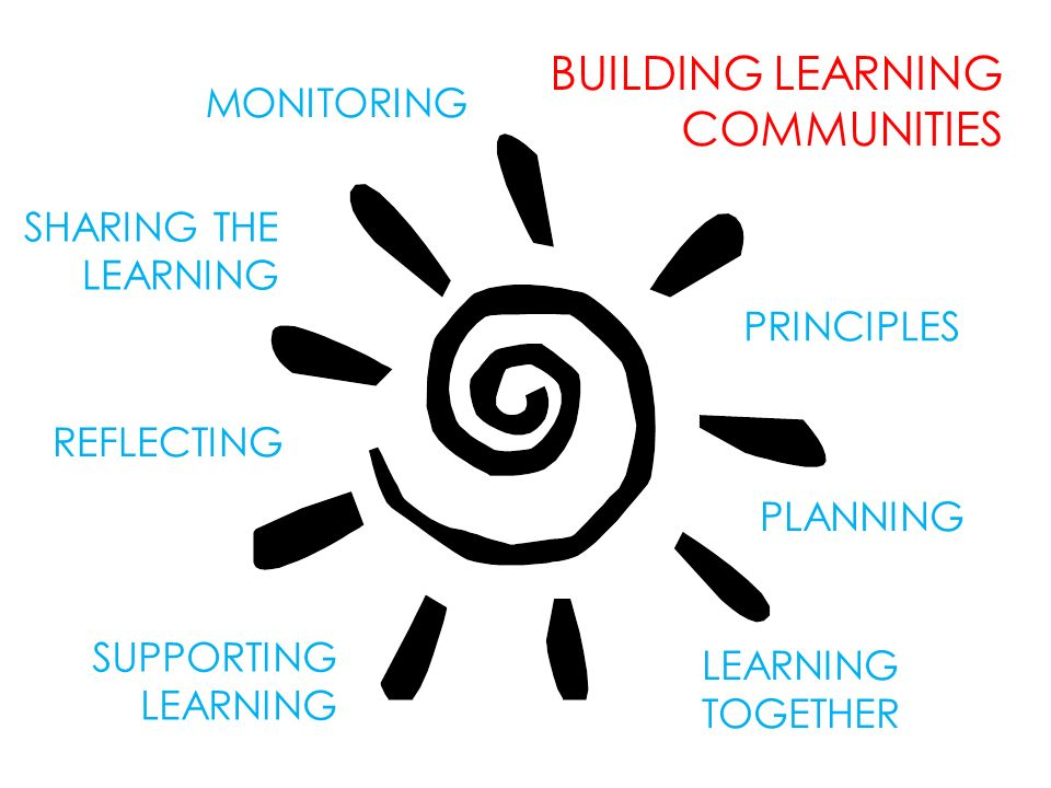 PRINCIPLES PLANNING LEARNING TOGETHER SUPPORTING LEARNING REFLECTING SHARING THE LEARNING BUILDING LEARNING COMMUNITIES MONITORING