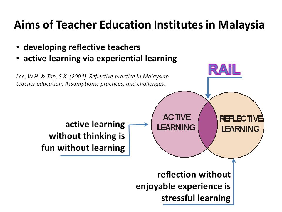 Aims of Teacher Education Institutes in Malaysia developing reflective teachers active learning via experiential learning Lee, W.H.
