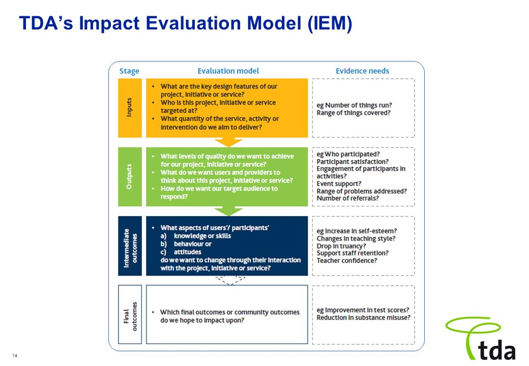14 TDAs Impact Evaluation Model (IEM)