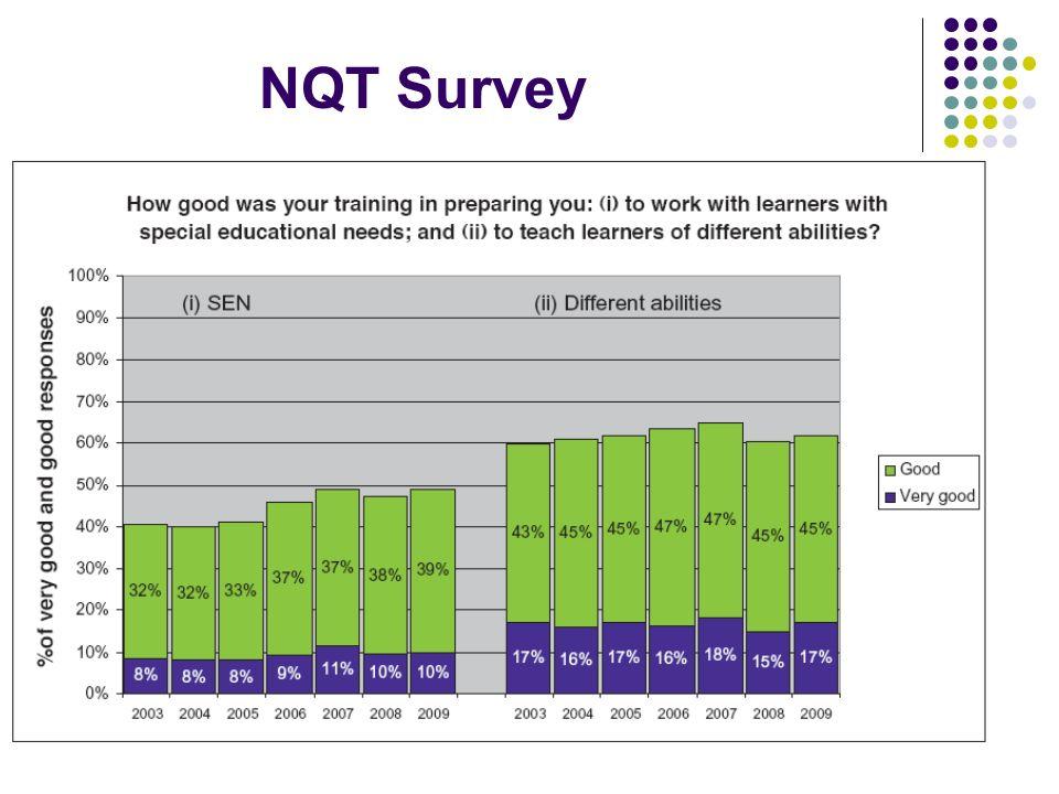 NQT Survey