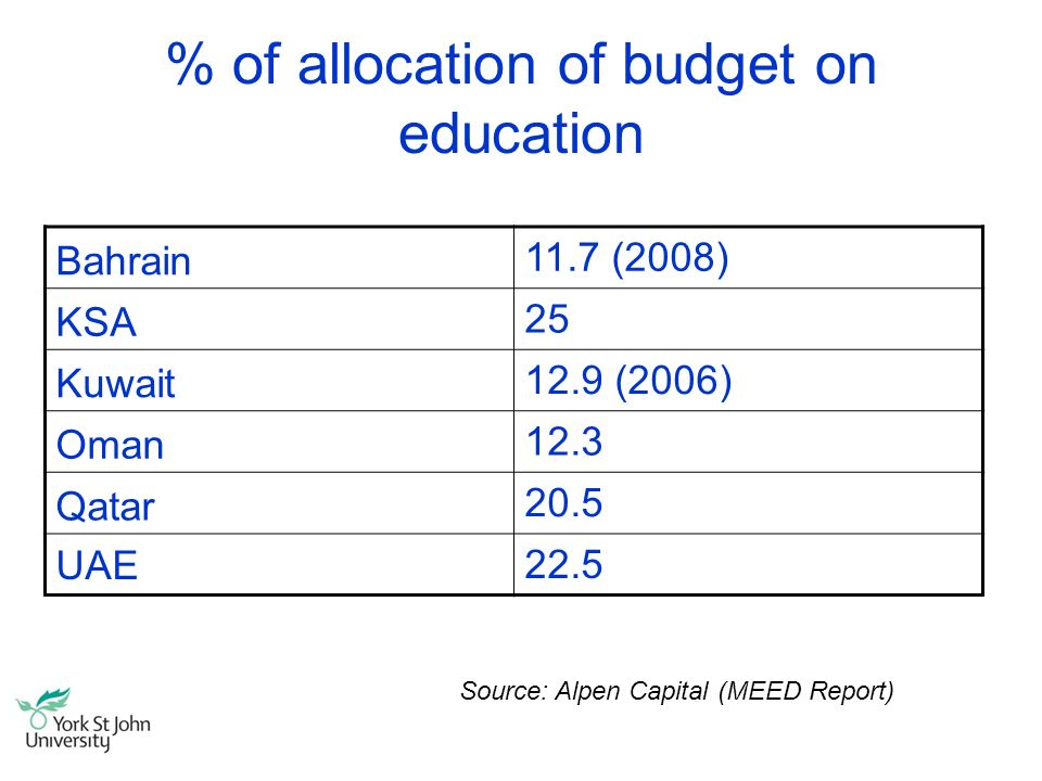 % of allocation of budget on education Bahrain 11.7 (2008) KSA 25 Kuwait 12.9 (2006) Oman 12.3 Qatar 20.5 UAE22.5 Source: Alpen Capital (MEED Report)