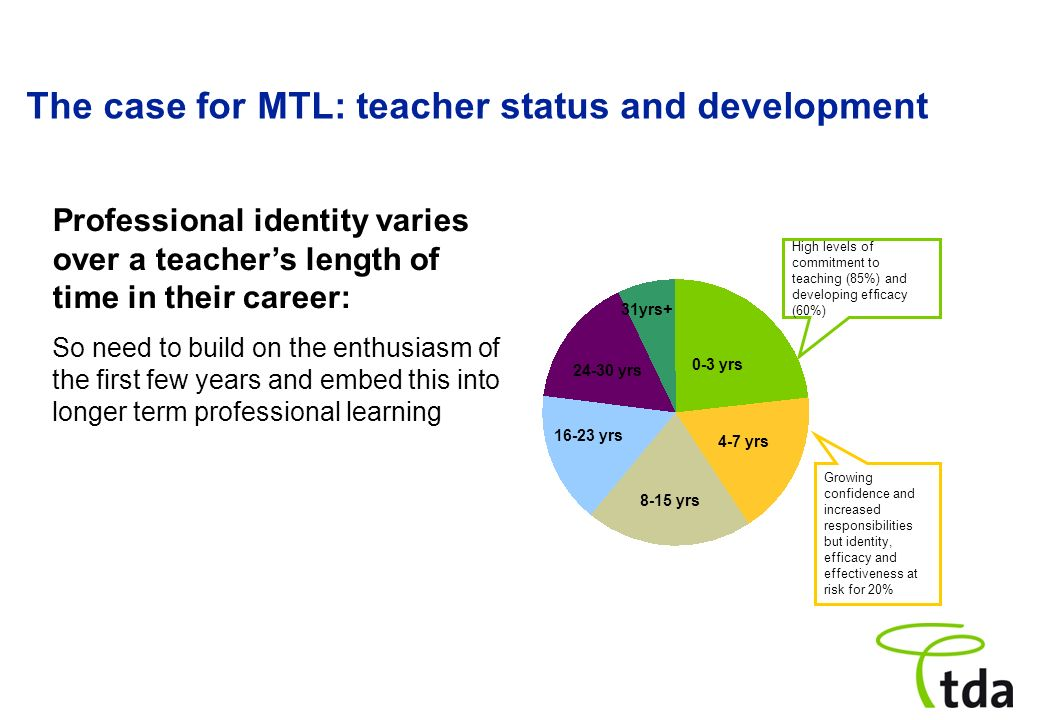 Growing confidence and increased responsibilities but identity, efficacy and effectiveness at risk for 20% High levels of commitment to teaching (85%)