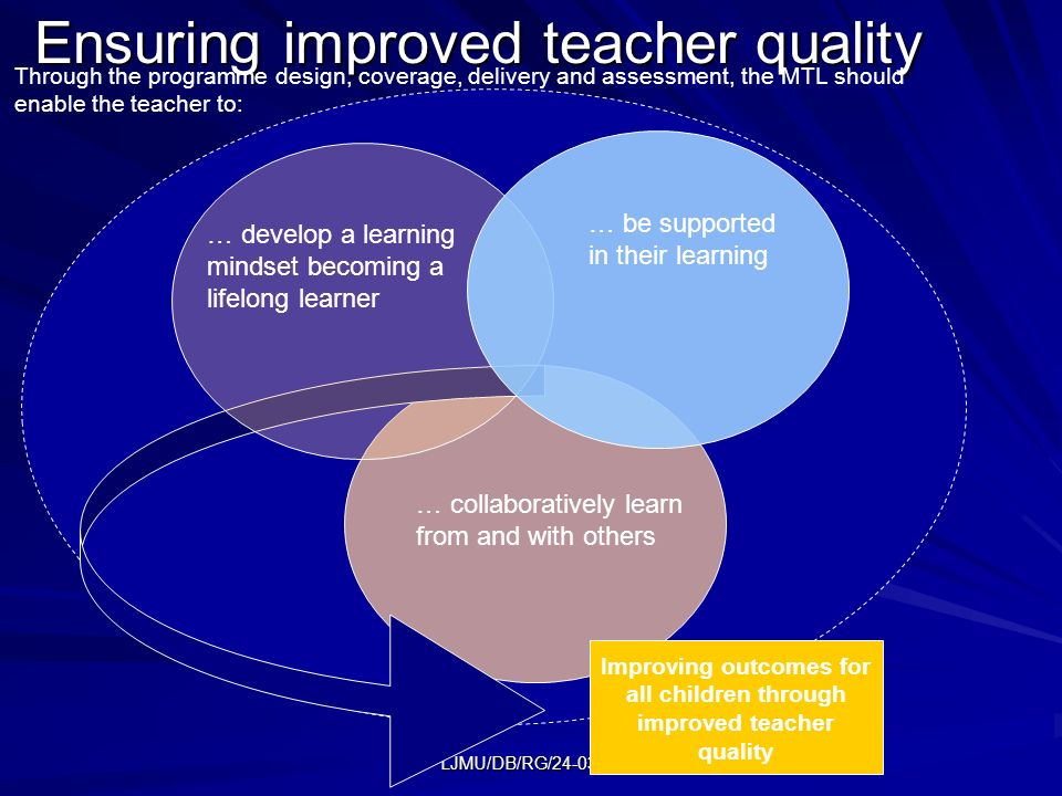 LJMU/DB/RG/24-03-09 Ensuring improved teacher quality Through the programme design, coverage, delivery and assessment, the MTL should enable the teacher to: … be supported in their learning … develop a learning mindset becoming a lifelong learner … collaboratively learn from and with others Improving outcomes for all children through improved teacher quality