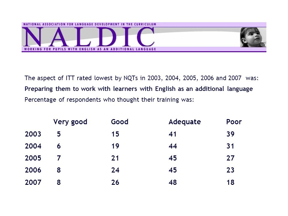 The aspect of ITT rated lowest by NQTs in 2003, 2004, 2005, 2006 and 2007 was: Preparing them to work with learners with English as an additional lang