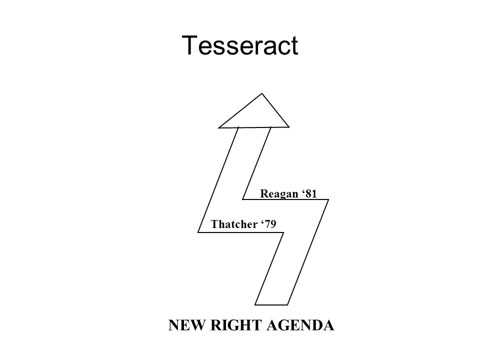 Tesseract Thatcher 79 Reagan 81 NEW RIGHT AGENDA
