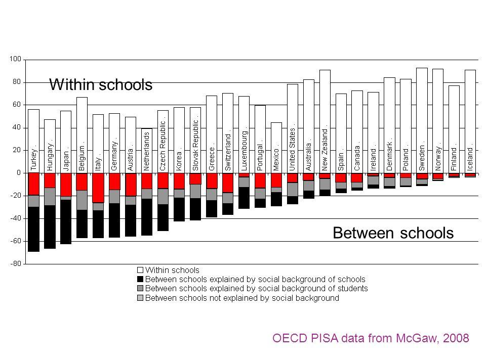 Within schools Between schools OECD PISA data from McGaw, 2008