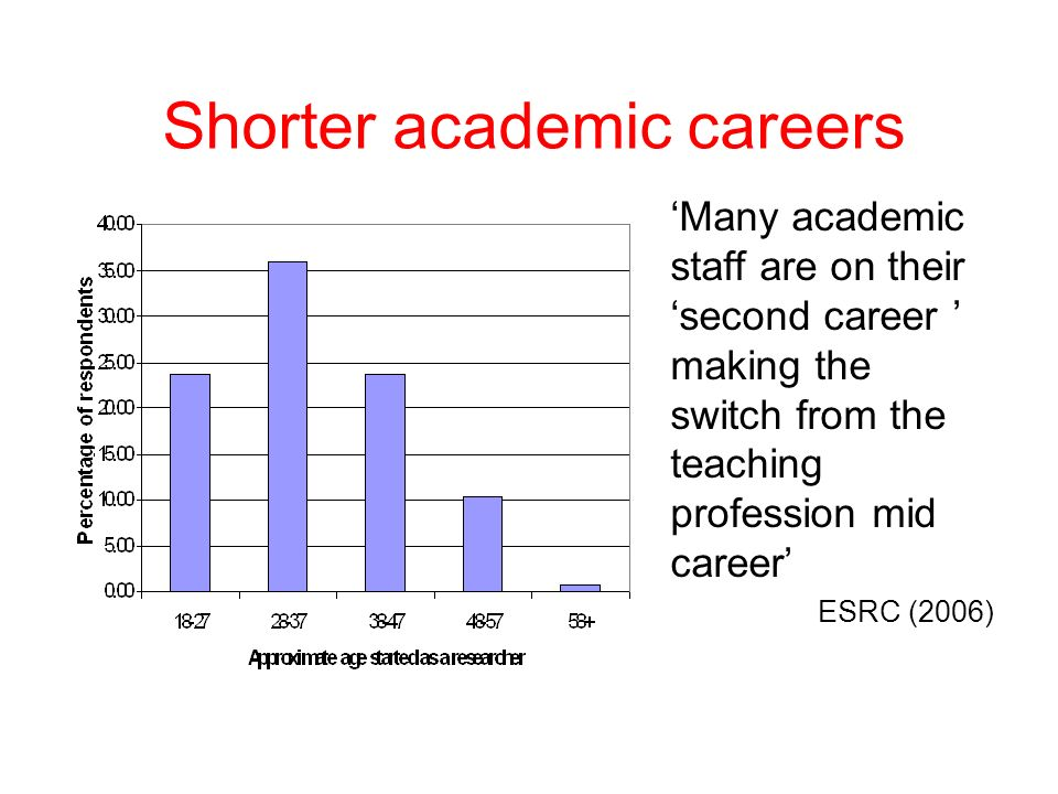 Shorter academic careers Many academic staff are on their second career making the switch from the teaching profession mid career ESRC (2006)