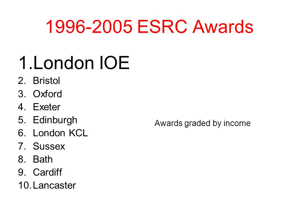 1996-2005 ESRC Awards 1.London IOE 2.Bristol 3.Oxford 4.Exeter 5.Edinburgh 6.London KCL 7.Sussex 8.Bath 9.Cardiff 10.Lancaster Awards graded by income