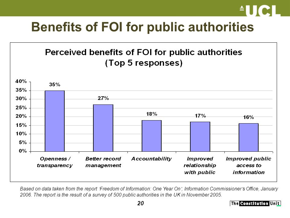 20 Benefits of FOI for public authorities Based on data taken from the report Freedom of Information: One Year On, Information Commissioner s Office, January 2006.