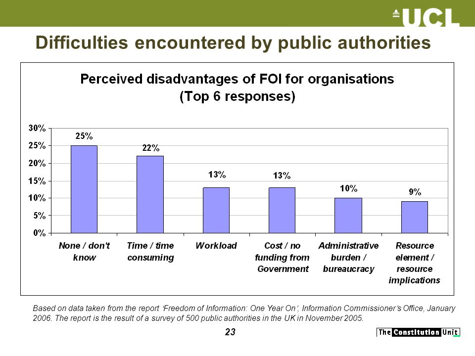 23 Difficulties encountered by public authorities Based on data taken from the report Freedom of Information: One Year On, Information Commissioner s Office, January 2006.