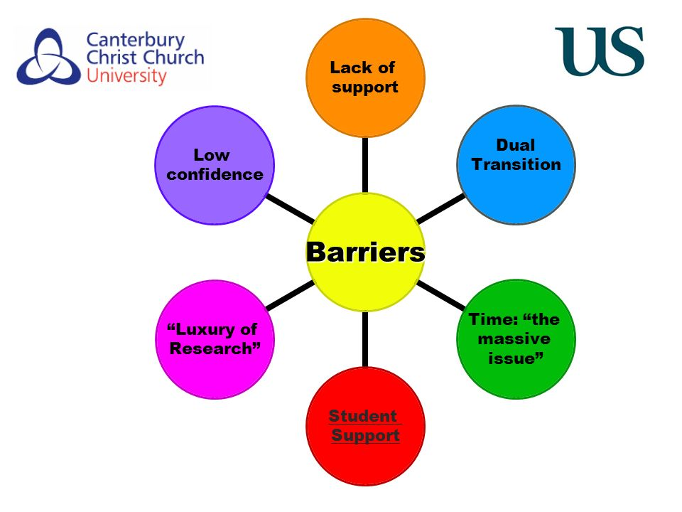 Barriers Lack of support Dual Transition Time: the massive issue Student Support Luxury of Research Low confidence