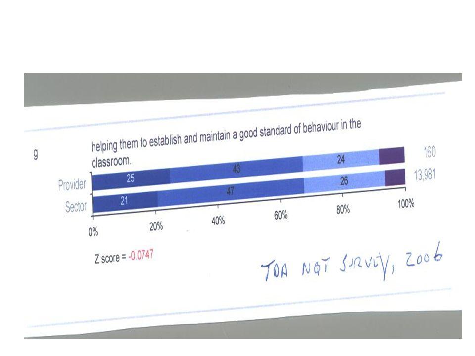 TDAs NQT survey -2006 Initial teacher education and pupil behaviour – what next