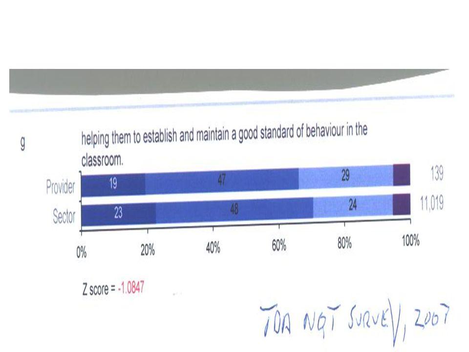 TDAs NQT survey -2007