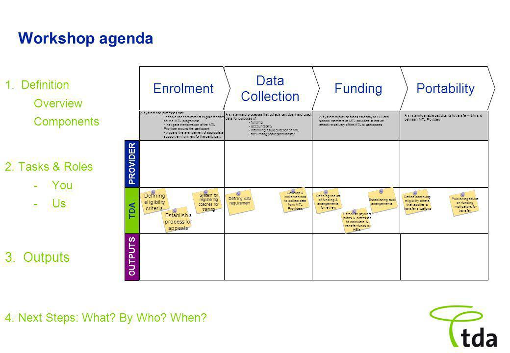 Workshop agenda PortabilityFunding Data Collection Enrolment PROVIDER TDA OUTPUTS 2. Tasks & Roles -You -Us 1. Definition Overview Components 4. Next