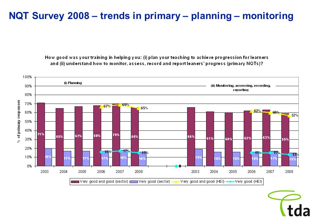 NQT Survey 2008 – trends in primary – planning – monitoring