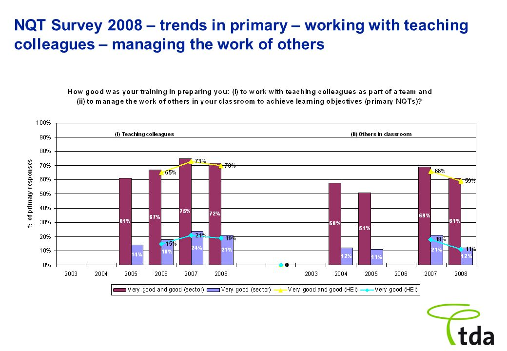 NQT Survey 2008 – trends in primary – working with teaching colleagues – managing the work of others