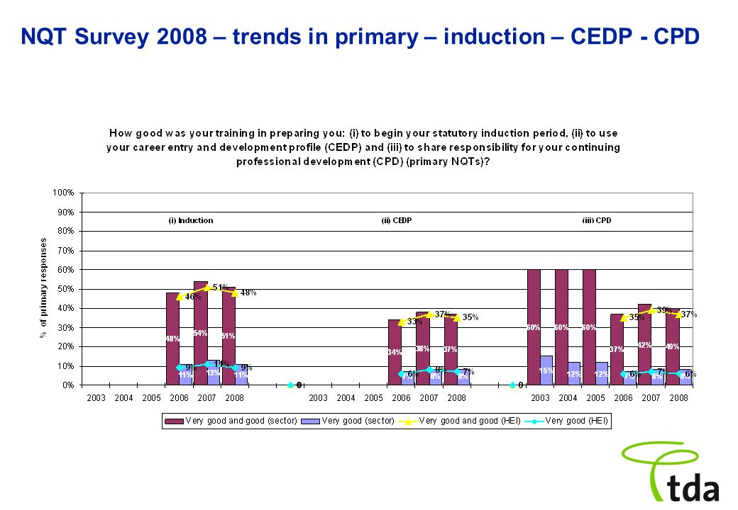 NQT Survey 2008 – trends in primary – induction – CEDP - CPD