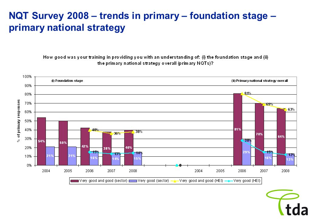 NQT Survey 2008 – trends in primary – foundation stage – primary national strategy