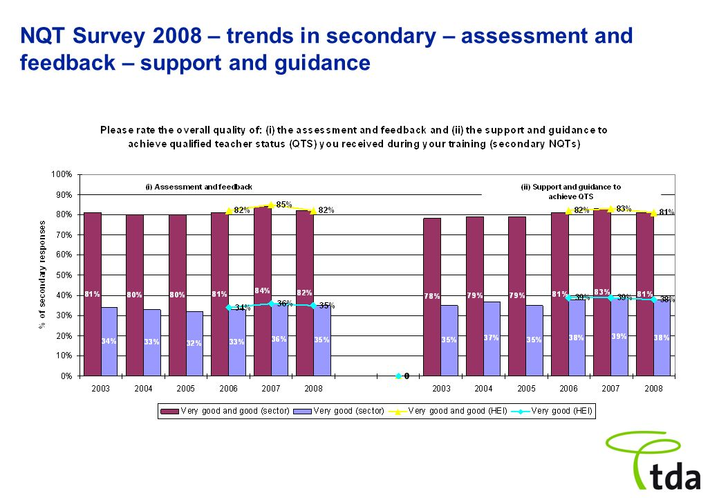 NQT Survey 2008 – trends in secondary – assessment and feedback – support and guidance