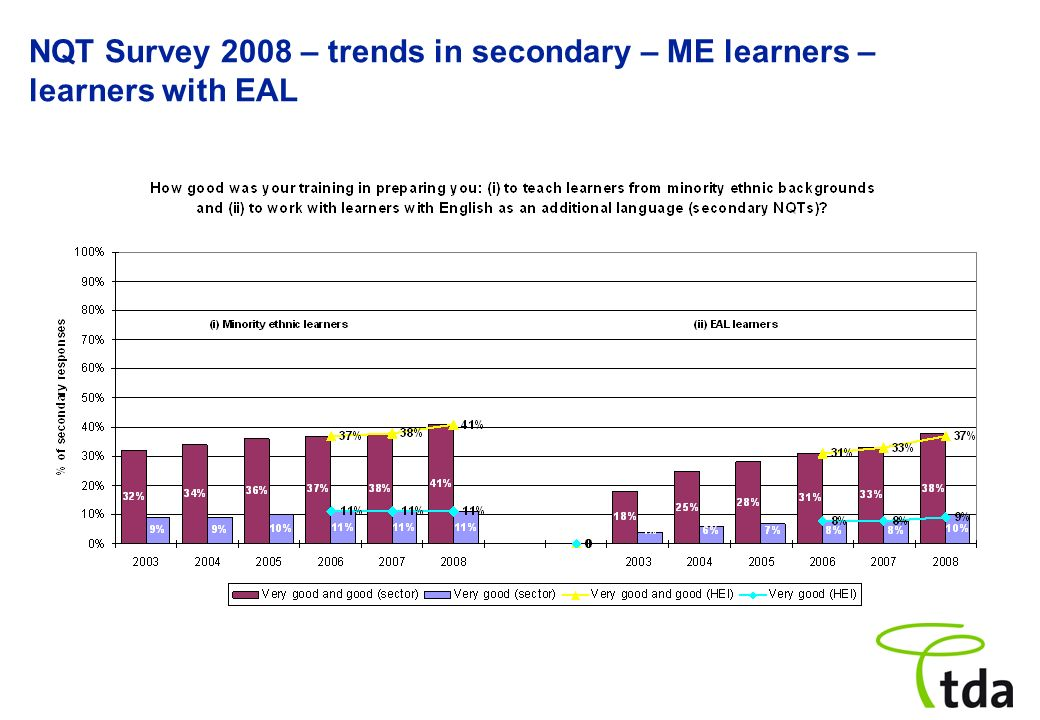 NQT Survey 2008 – trends in secondary – ME learners – learners with EAL