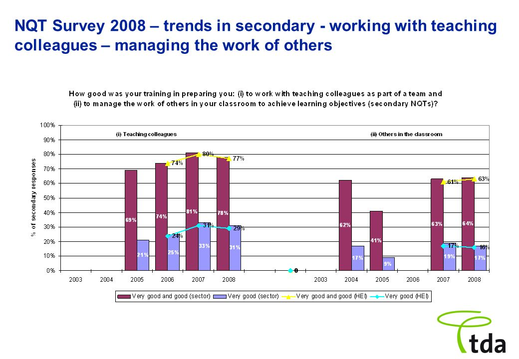 NQT Survey 2008 – trends in secondary - working with teaching colleagues – managing the work of others