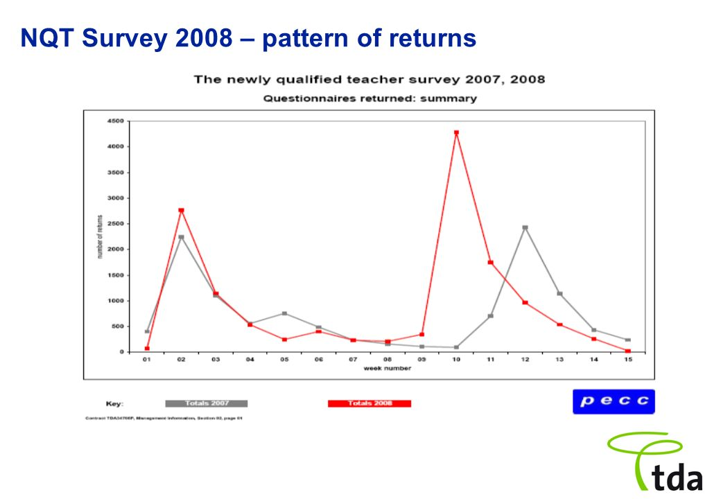 NQT Survey 2008 – pattern of returns