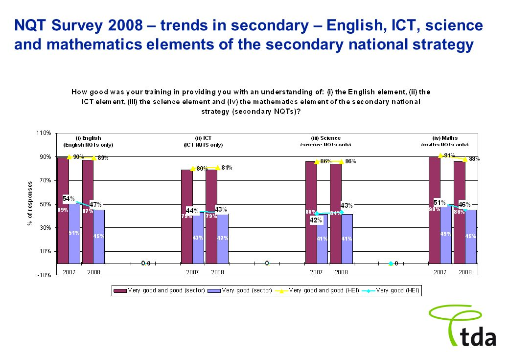NQT Survey 2008 – trends in secondary – English, ICT, science and mathematics elements of the secondary national strategy
