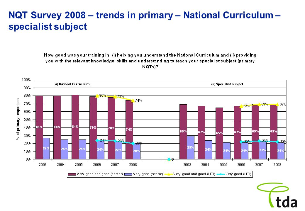NQT Survey 2008 – trends in primary – National Curriculum – specialist subject
